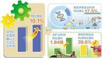 8月份规上工业企业利润同比增长10.1%